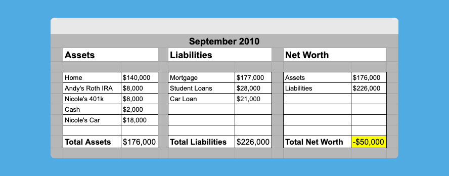 Net worth 2010